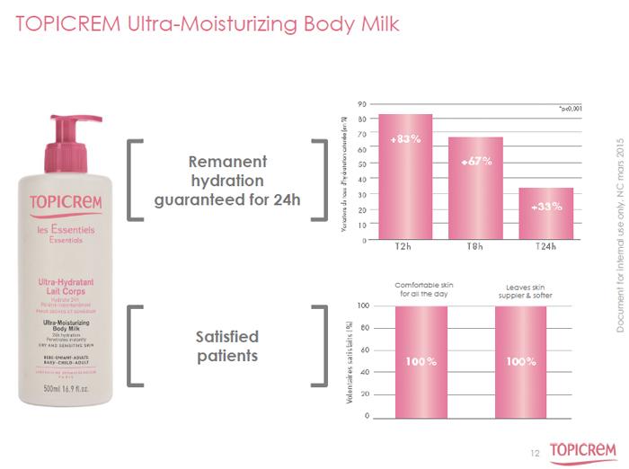 Topicrem milk 3
